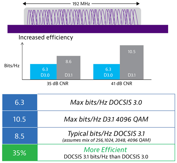 OFDM changes the game, providing more bits/Hz at the same signal-to-noise operating conditions.