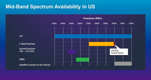 Mid-band spectrum availability in the U.S.