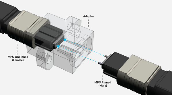 MPO unpinned and pinned connectors with adapter