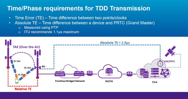 C-band in 5G: Time/phase requirements for Time Division Duplex (TDD) transmission