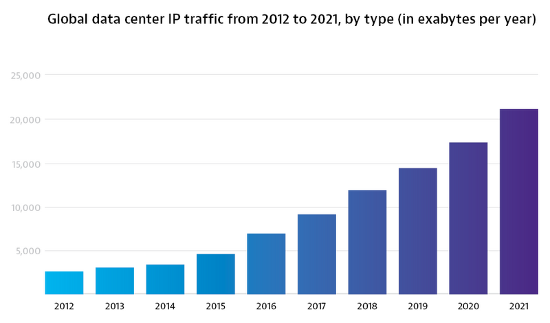 No End in Sight for Growing Traffic Volumes