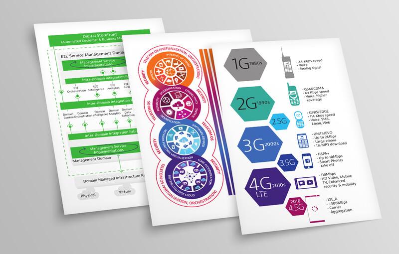 Understanding 5G: Illustrations