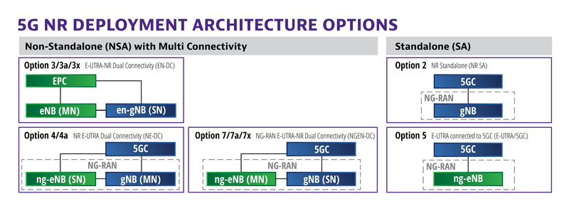 5G Deployment Architecture Options