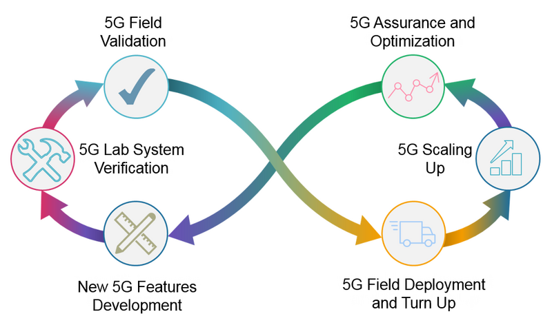 5G Testing and Deployment Best Practices  5G Test Equipment