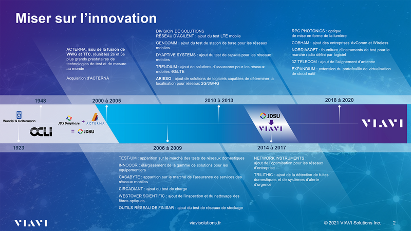 Miser sur l'innovation