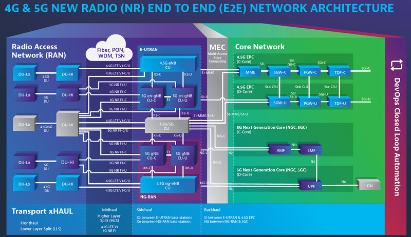 diagrams in architecture pdf 5g network architecture core  ran    security architecture for 5g  5g network architecture core  ran