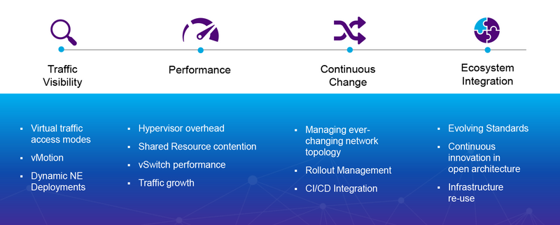 Assurance Challenges with Virtualization and NFV