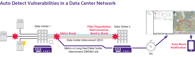 Vulnerabilities in a Data Center Network