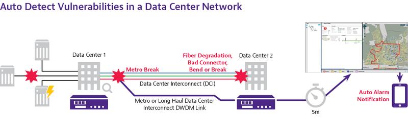 Vulnerabilities in a Data Center Network