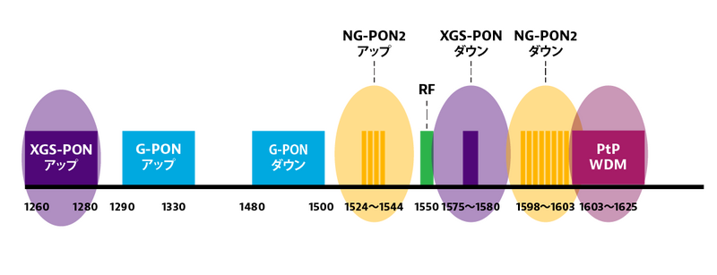 PON Wavelength Allocation and Coexistence