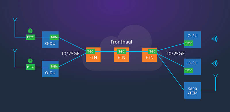 Fronthaul Test Applications