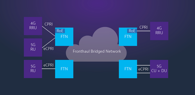 FTN Network Architecture