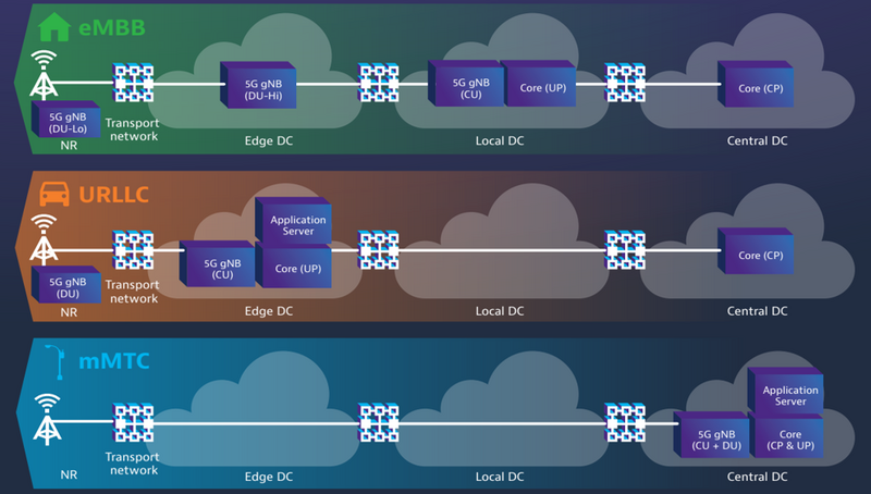 Network Slicing