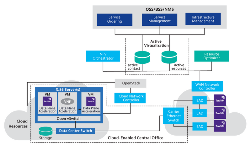 NFV – Network Function Virtualization & OpenStack