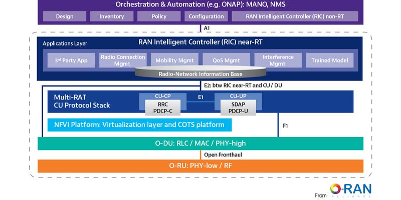 O-RAN Architecture
