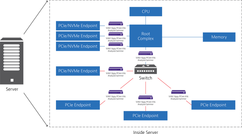 PCIE Architecture – Inside Server