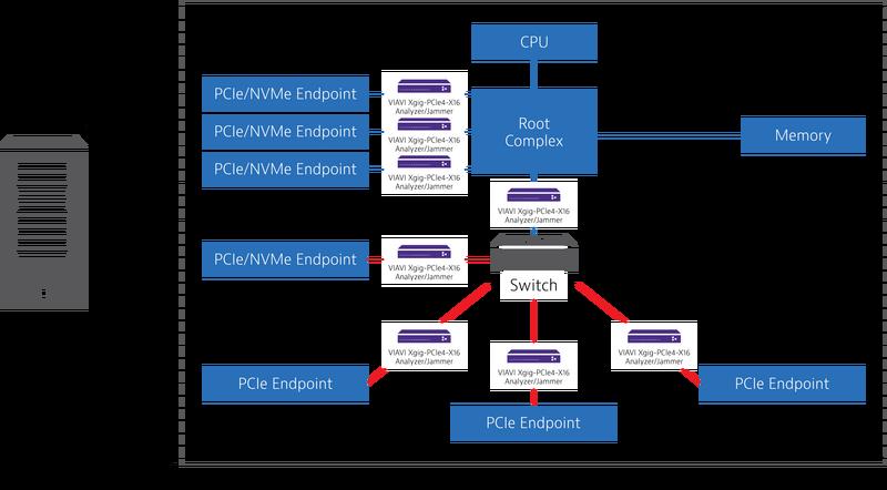 PCIE Architecture – Inside Server