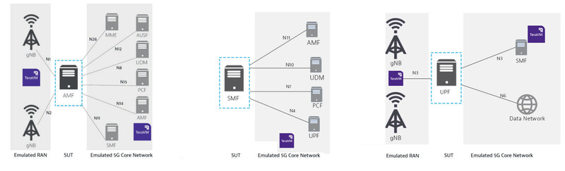 RAN Emulator for wraparound node test (AMF, SMF, UPF)