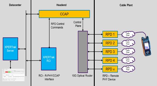 RCI Schematic