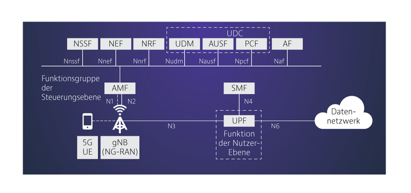 5G_NR_Deploy_Architecture