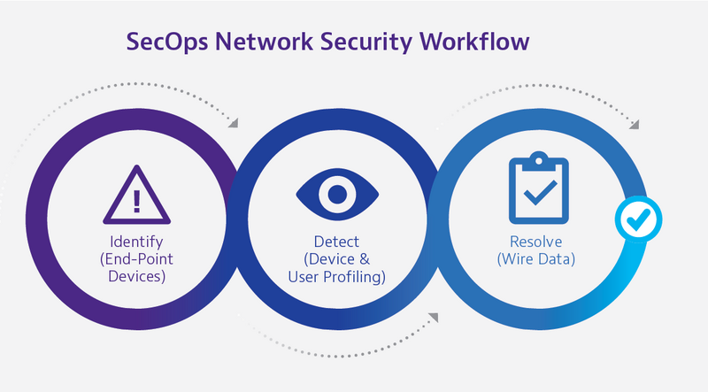 SecOps Network Security Workflow