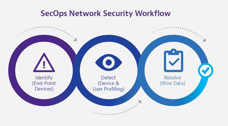 SecOps Network Security Workflow