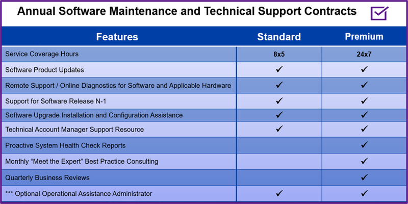 Software and Support Maintenance