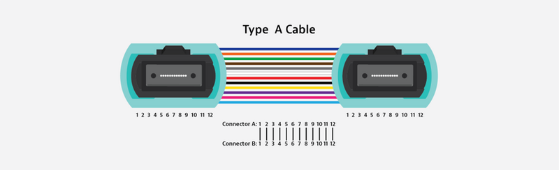 Type A Cable MPO Polarity