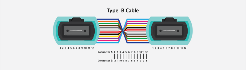 Type B Cable MPO polarity