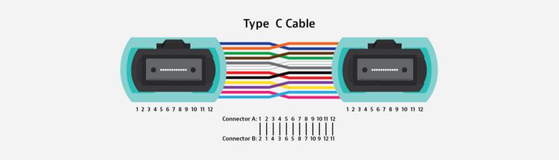 Type C Cable MPO polarity