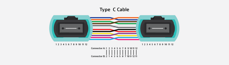 Type C Cable MPO polarity