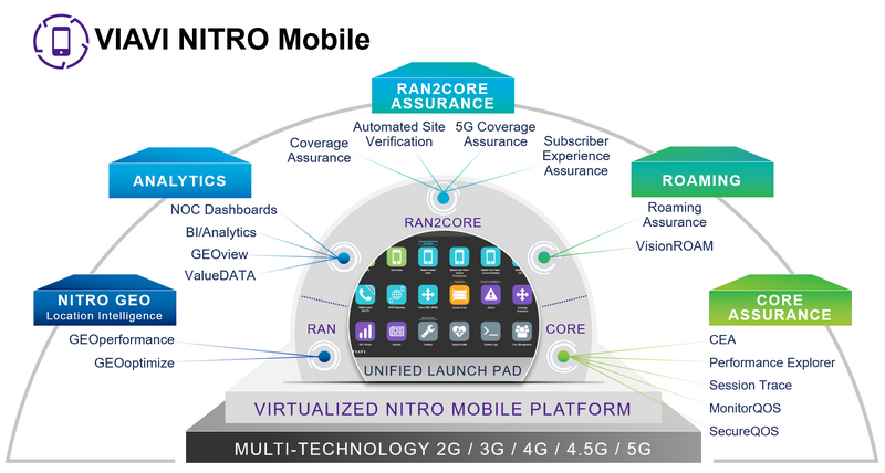 Building on the Multi-technology NITRO