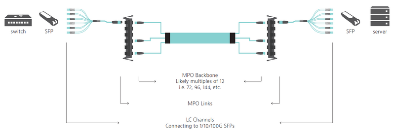 Scenario #3: MPO-MPO Links (LC-LC Channels)