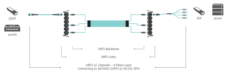 Scenario #4: MPO-MPO Links (MPO-LC channels)