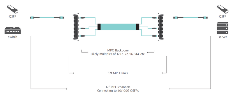 Scenario #6: MPO-MPO Links (MPO-MPO channels)