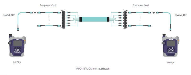 Testing MPO-MPO Links or Channels