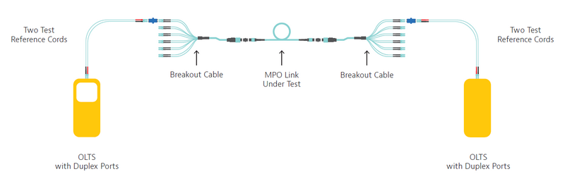 The Challenges of MPO Using Single/Duplex Fiber Testing Tools