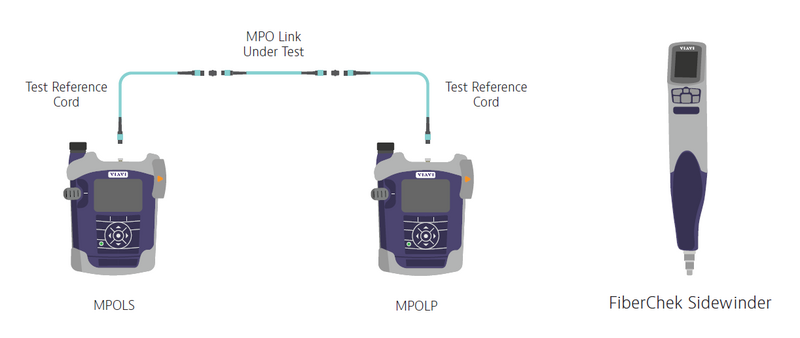 Benefits of New MPO Test Solutions