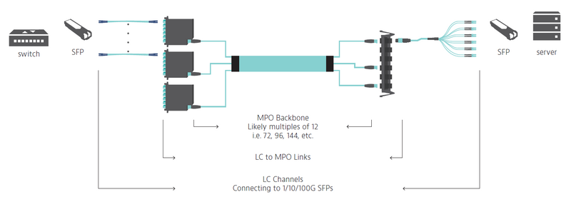Scenario #2: LC-MPO Links (LC-LC Channels)