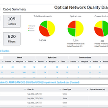 Optical Network Quality Diagnostics