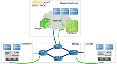 Public & Private Cloud and OpenStack