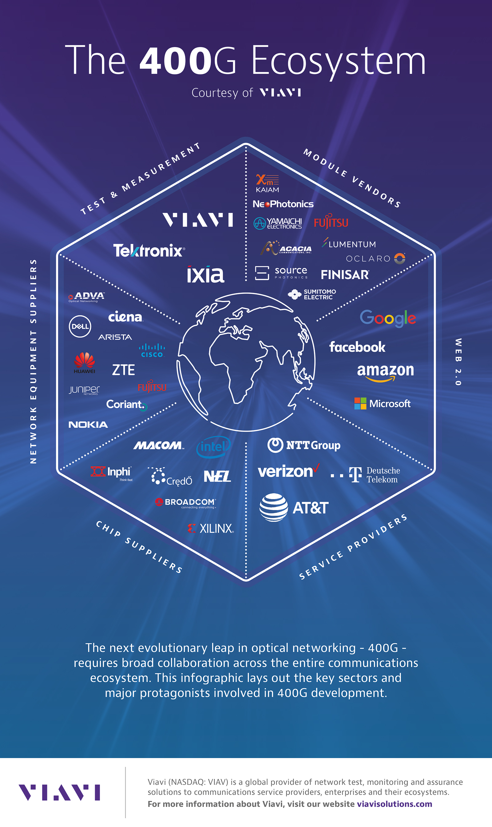 VIAVI Supplies 400G Testers Throughout High-Speed Optical Networking Ecosystem