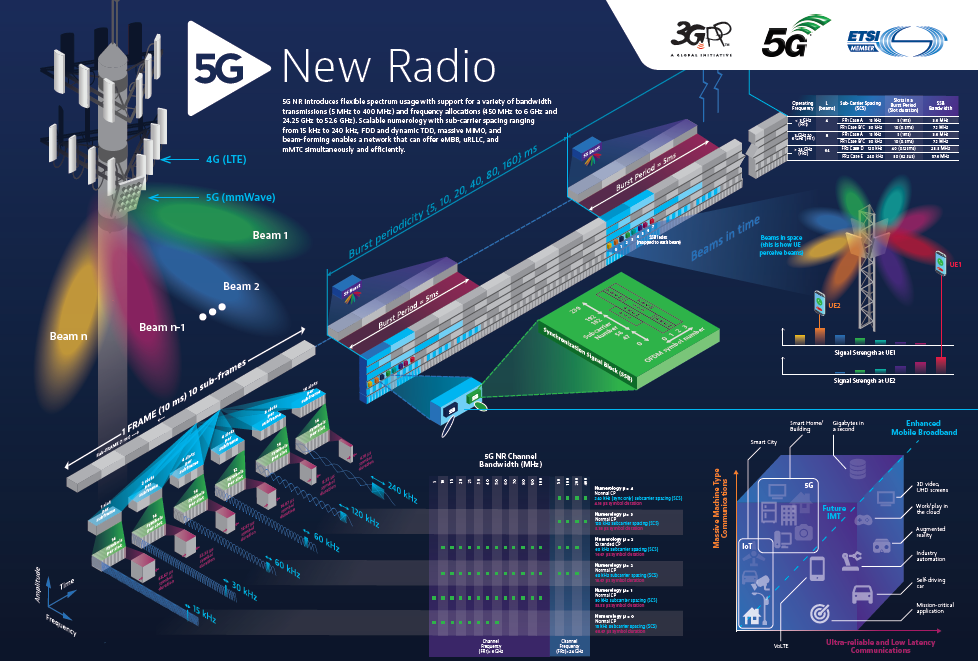 Radio Access Network Architecture 5g Ran Test Solutions Equipment
